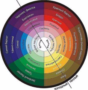 Сочетание цветов в интерьере - цветовой круг